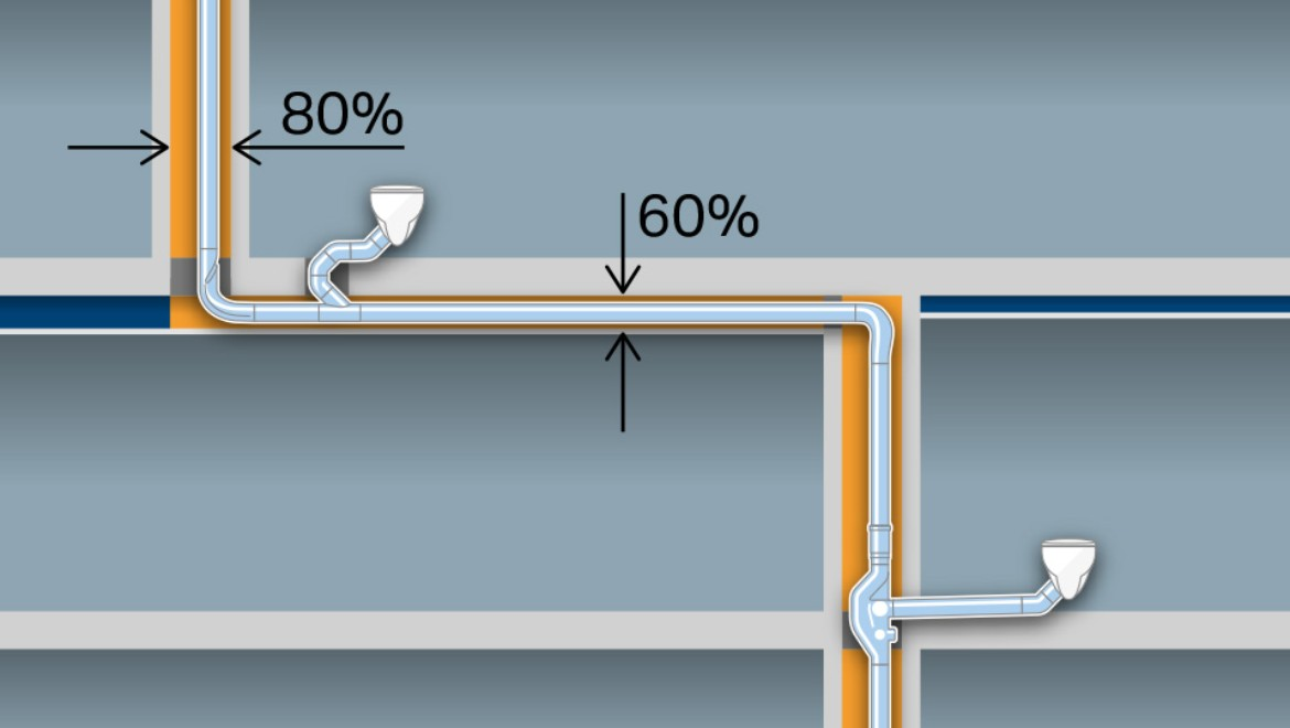 Save space with smaller pipe dimensions of d110 without an additional ventilation pipe. Additional savings with horizontal pipes of up to six metres in length without a slope